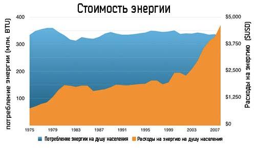 График изменения стоимости и потребления электроэнергии