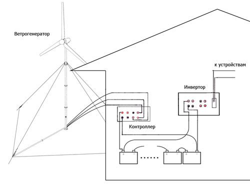 Принципиальная схема ветрогенератора