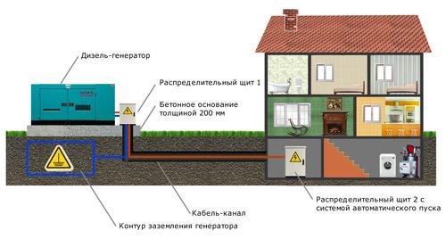 Схема подключения дизель генератора
