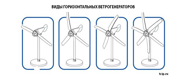 Виды горизонтальных ветрогенераторов