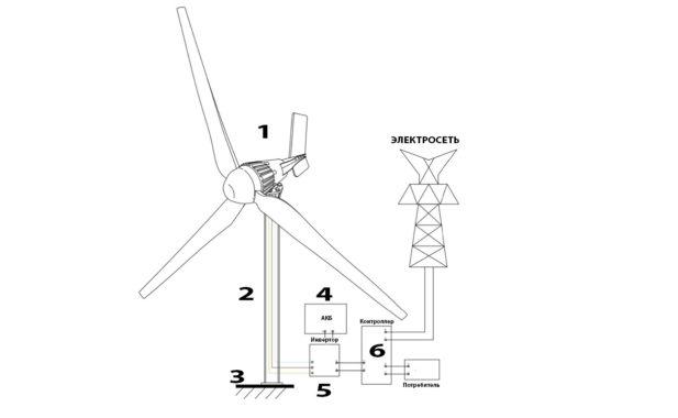 комплект ветрогенератора для дома