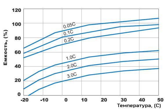 Зависимость емкости гелевого аккумулятора от температуры окружающей среды