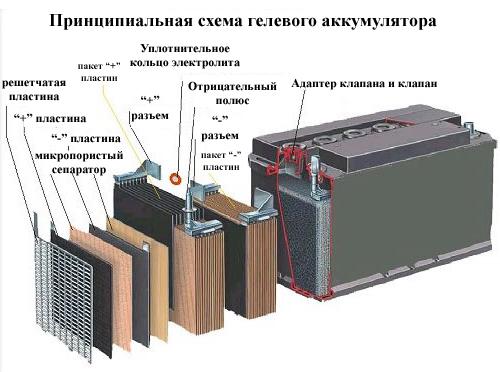 гелевый аккумулятор схема устройства