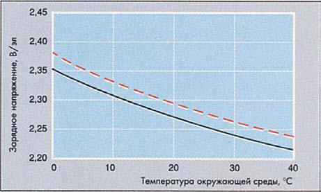 График зависимости напряжения постоянного заряда АКБ от температуры окружающей среды