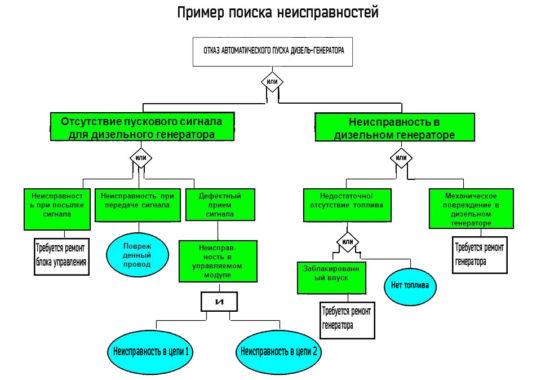Пример блок-схемы поиска неисправности дизель-генератора