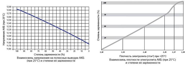 графики характеритик кальциевых АКБ на примере батареи производства АКОМ