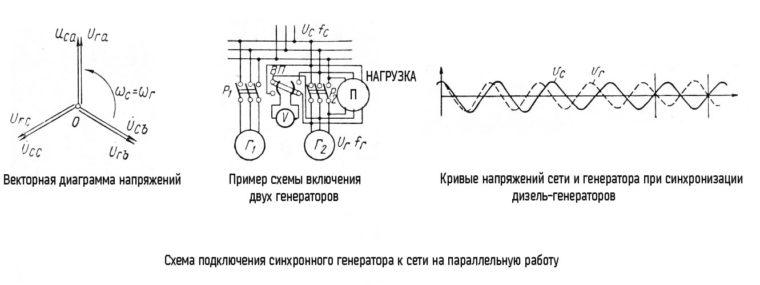 Схема параллельного подключения (синхронного) генератора к сети