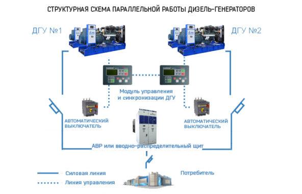 параллельная работа или синхронизация дизель-генераторов