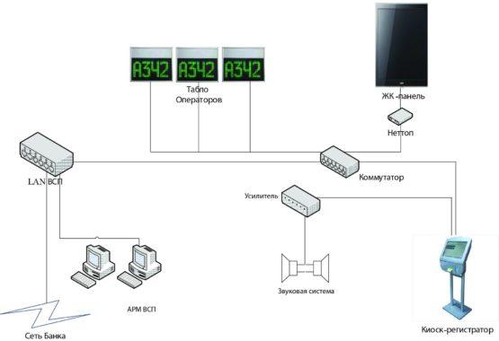 Функциональная схема монтажа системы управления электронной очереди (СУО) – вариант 1