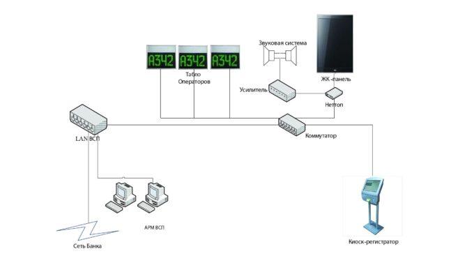 Функциональная схема монтажа системы управления электронной очереди (СУО) – вариант 2