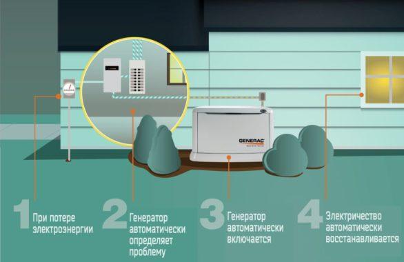 Как работает аварийный генератор