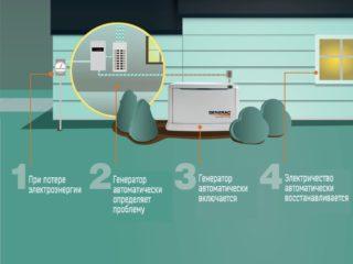 Аварийный (резервный) дизель-генератор — особенности эксплуатации