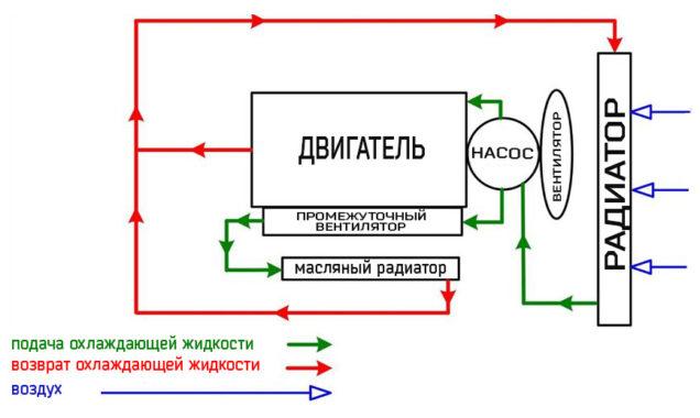 Структурная схема воздушного охлаждения дизель-генератора