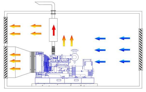 Тепловые потоки внктри дизель-генераторной установки
