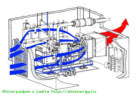 Вентиляция дизеля трех мерная модель движения воздуха