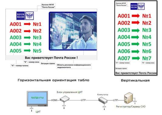 горизонтальная и вертикальная ориентация табло на Почте России и схема подключения