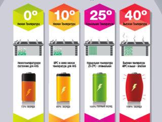 Температура аккумулятора при зарядке