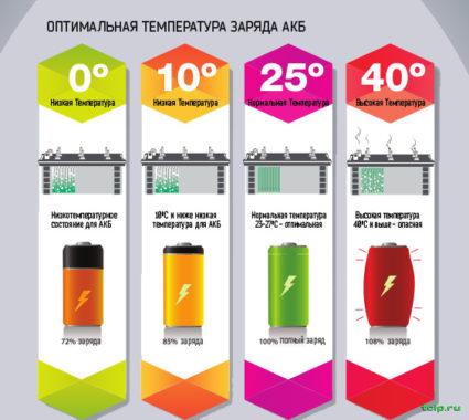 нормы температурные для заряда акб батареи для продолжительной жизни