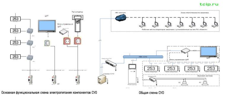 функциональная основная и общая схема электропитания СУО на Почте Россия