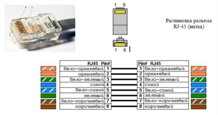 пример распиновки коннектора RJ-45 при монтаже электронной очереди (СУО)