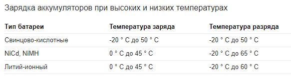 рекомендуемая температура зарядки аккумулятров