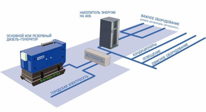 Схема ввода аварийного (резервного) дизель-генератора при использовании накопителя энергии на АКБ и АВР