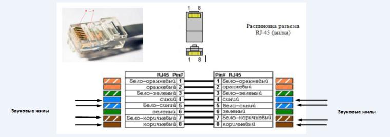 схема распиновки разъема RJ-45 звуковой линии