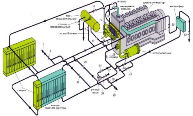 система охлаждения двигателя дизель-генератора 18-9ДГ