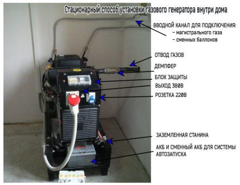 установка стационарная газового генератора внутри дома
