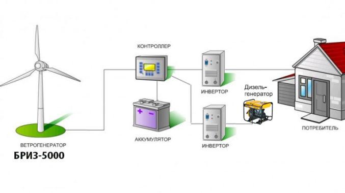 Пример подключения ветрогенератора Бриз 5000 вместе с дизельным генератором