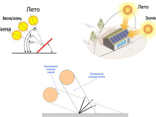 Угол наклона и ориентация солнечных батарей для максимальной производительности