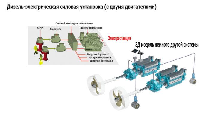 Дизель-электрическая силовая установка (с двумя двигателями)