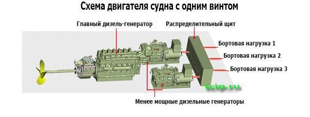 Схема двигателя судна с одним винтом