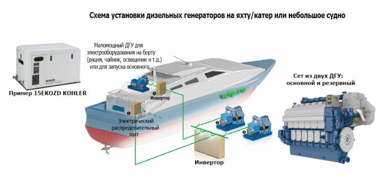 схематичное изображение установки основного и аварийного дизель-генератора