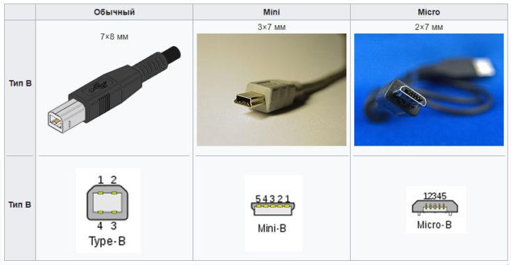Форма коннектора USB 2.0: тип В (простой), mini и micro