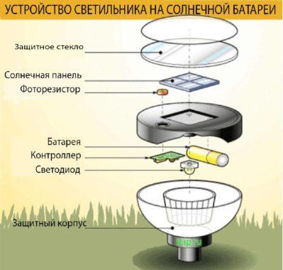 устройство светильника на солнечной батареи